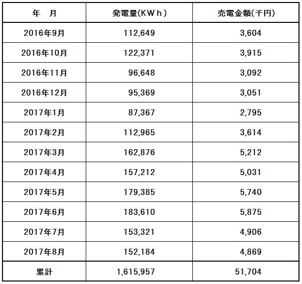 神戸町太陽光発電28.6~29.8 【表】