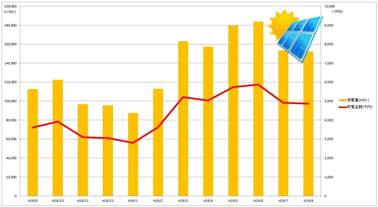 神戸町太陽光発電 28.6~29.8【グラフ】